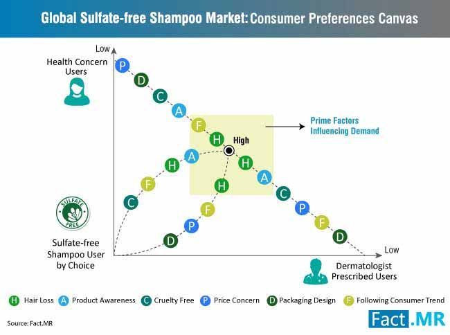 global sulphate free shampoo market consumer preferences canvas