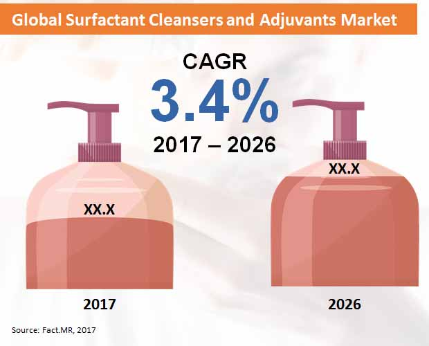 global surfactant cleansers and adjuvants market