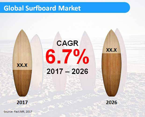 global surfboard market