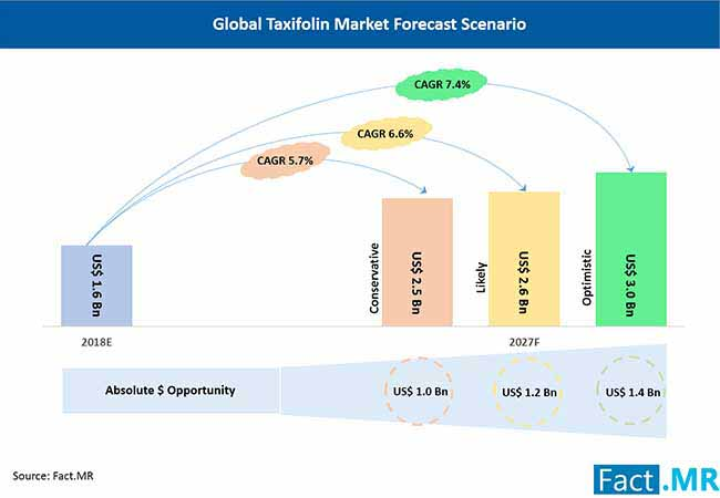 global taxifolin market forecast scenario