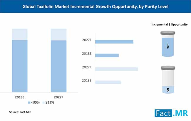 global taxifolin market incremental opportunity by purity level