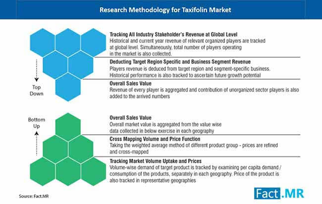 global taxifolin market research methodology