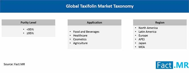 global taxifolin market taxonomy