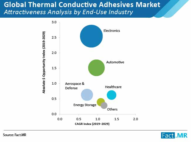 global thermal conductive adhesives market 02