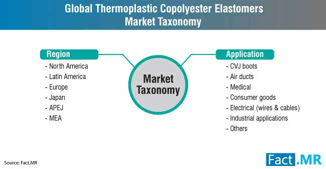 global thermoplastic copolyester elastomers market taxonomy