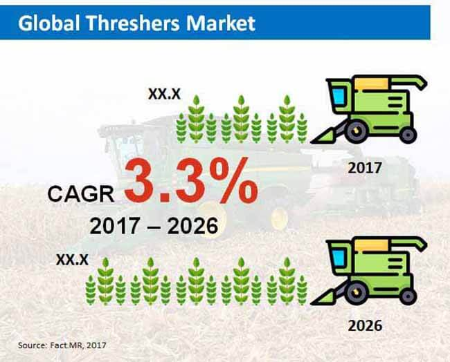 global threshers market