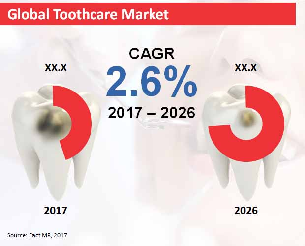 global toothcare market