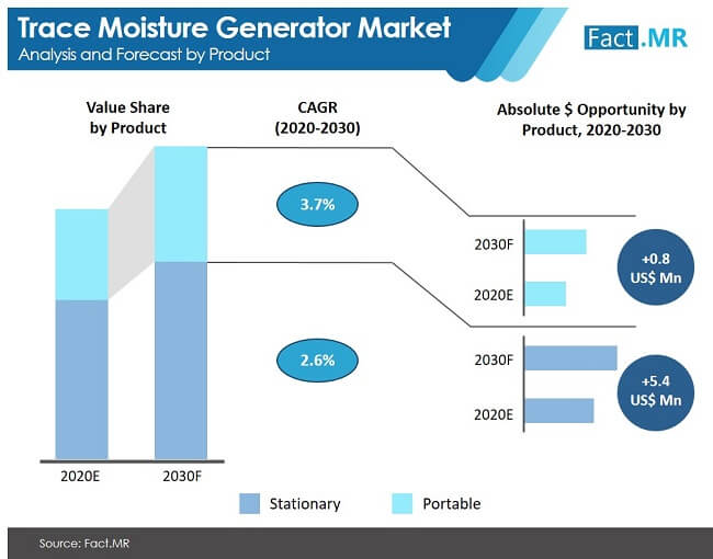 global trace moisture generator market analysis and forecast by product