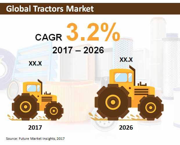 global tractors market