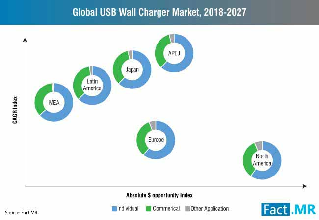 global usb wall charger market, 2018 2027