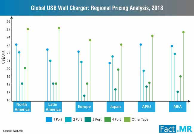 global usb wall charger regional pricing wnalysis 2018