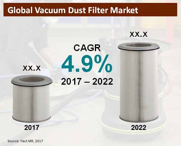 global vacuum dust filter market