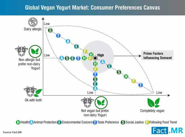 global vegan yogurt consumer preferences canvas