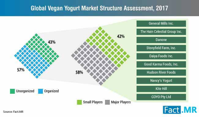 global vegan yogurt market competitive landscape