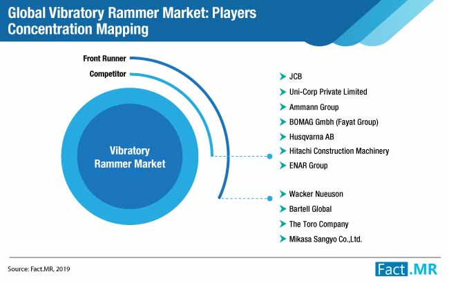 global vibratory rammers market updated new