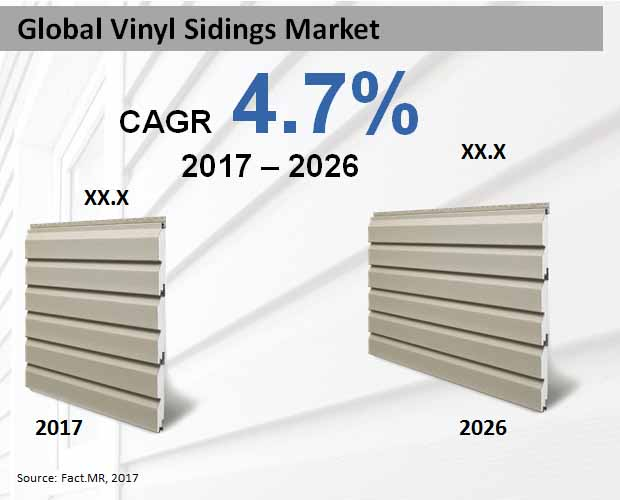 global vinyl sidings market