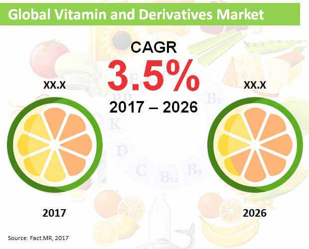 global vitamin and derivatives market