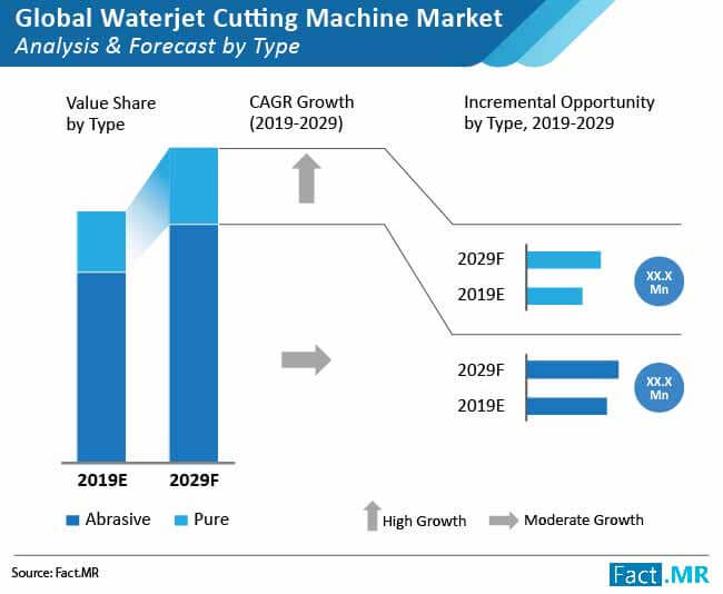 global waterjet cutting machine market 02