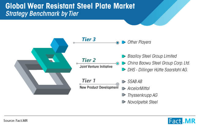 global wear resistant steel plate market strategy benchmark by tier