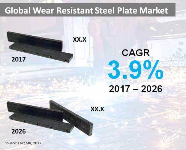 global wear resistant steel plate market