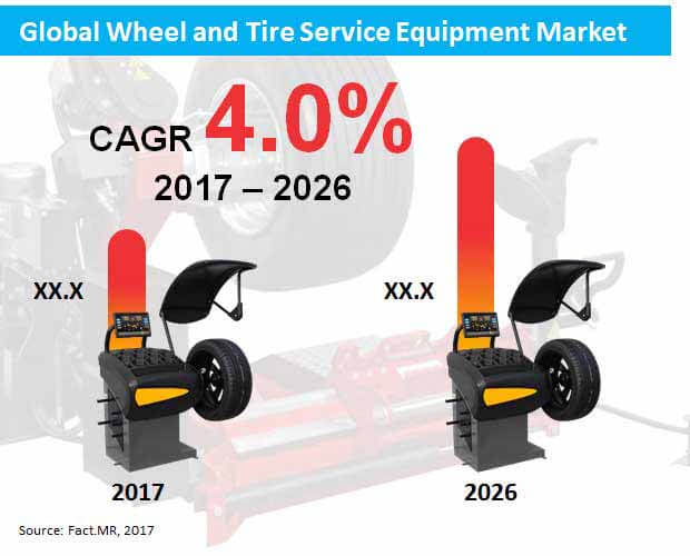 global wheel and tire service equipment market