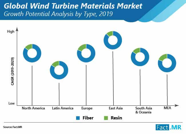 global wind turbine materials market 01