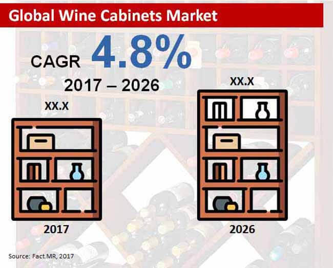 global wine cabinets market