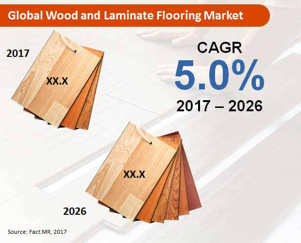global wood and laminate flooring market