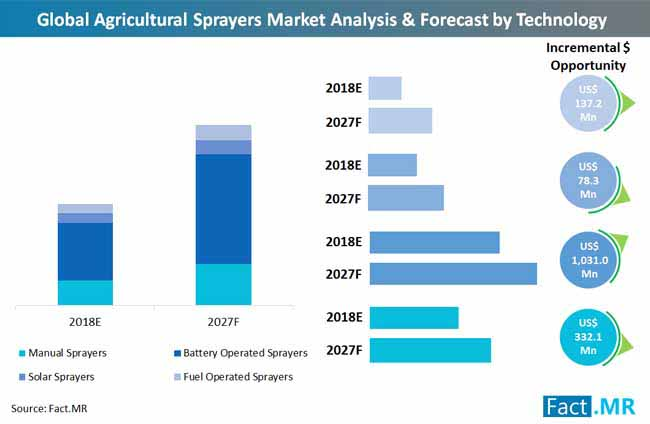 global_agricultural_ sprayers_market_ analysis_and_forecast_by_technology