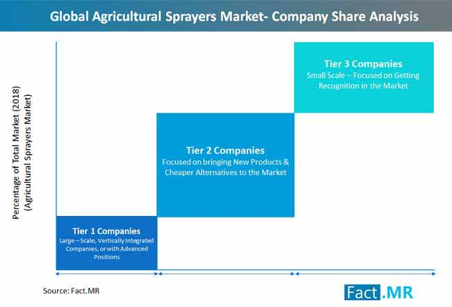global_agricultural_sprayers_market_company_share_analysis