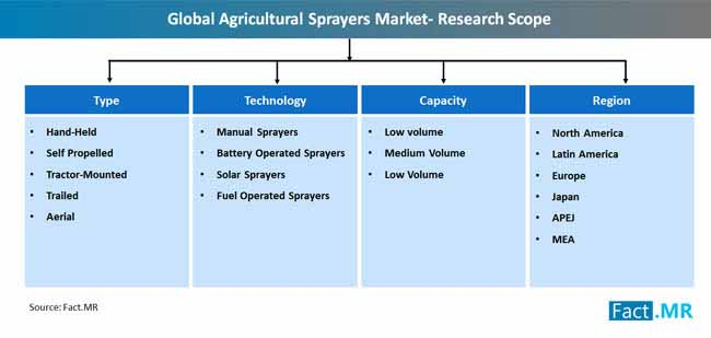 Agricultural Sprayers Market Forecast, Trend Analysis & Competition  Tracking - Global Review 2019-2027