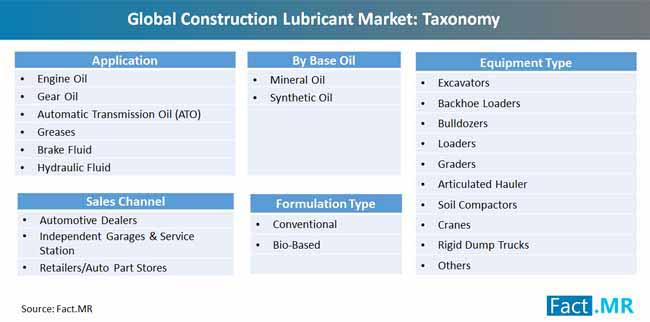global_construction_lubricant_ market_taxonomy