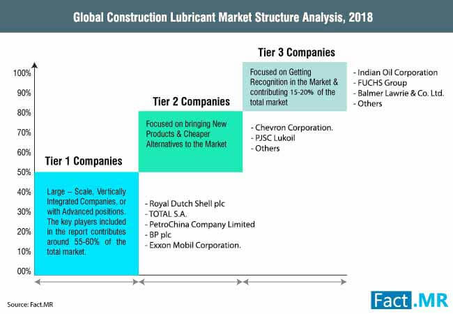 global_construction_lubricant_market_unit_market_ structure_analysis