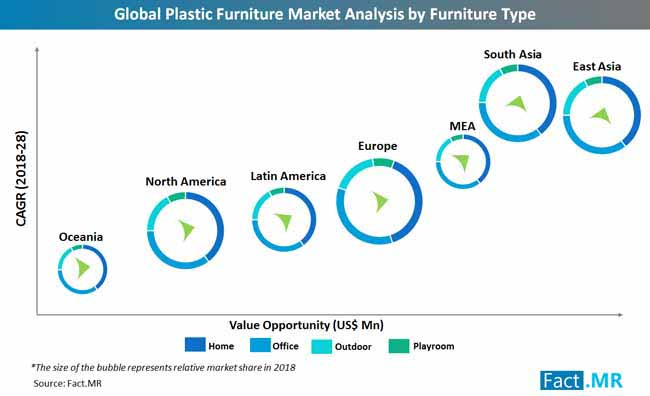 global_plastic_furniture_market_analysis_by_furniture_type