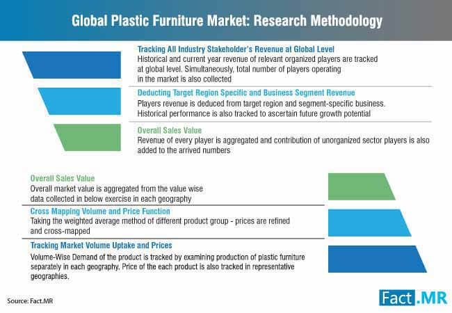 global_plastic_furniture_market_research_methodology
