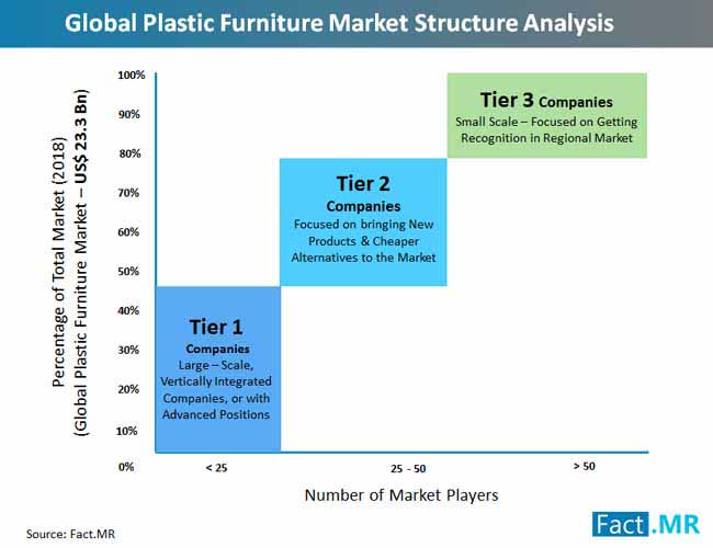 global_plastic_furniture_market_structure_analysis