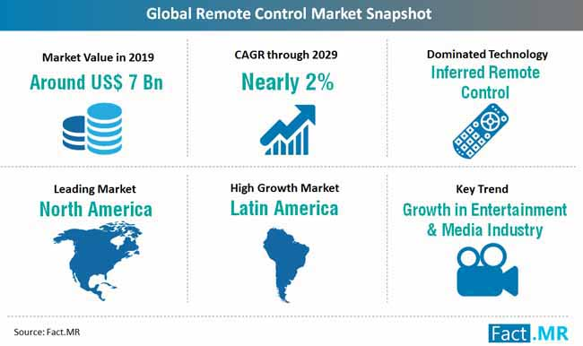 global_remote_control_market_snapshot