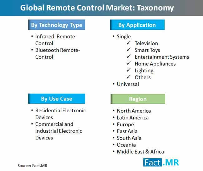global_remote_control_market_taxonomy