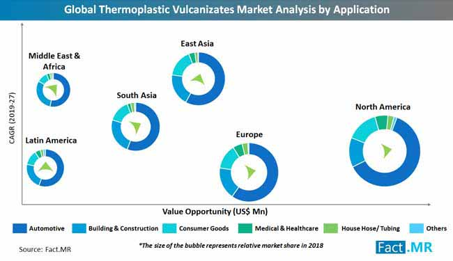 global_thermoplastic_vulcanizates_market_analysis_by_application