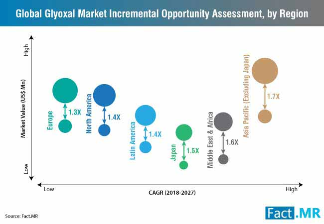 glyoxal market incremental opportunity assessment by region