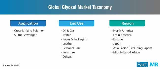 glyoxal market taxonomy