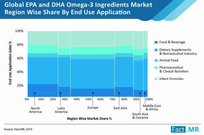 gobal epa and dha omega 3 ingredients market