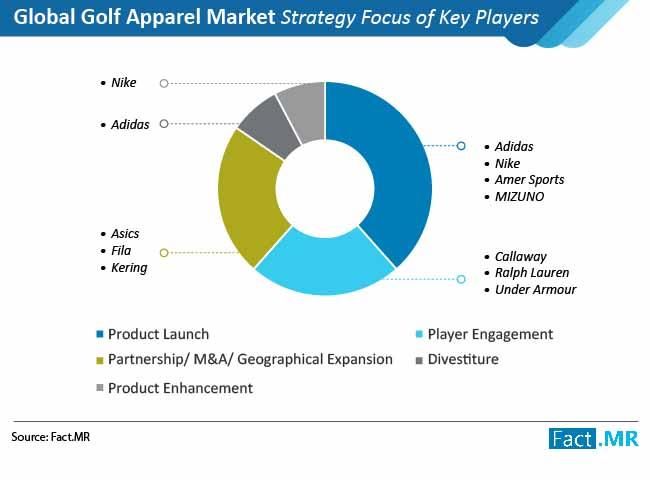 golf apparel market 02