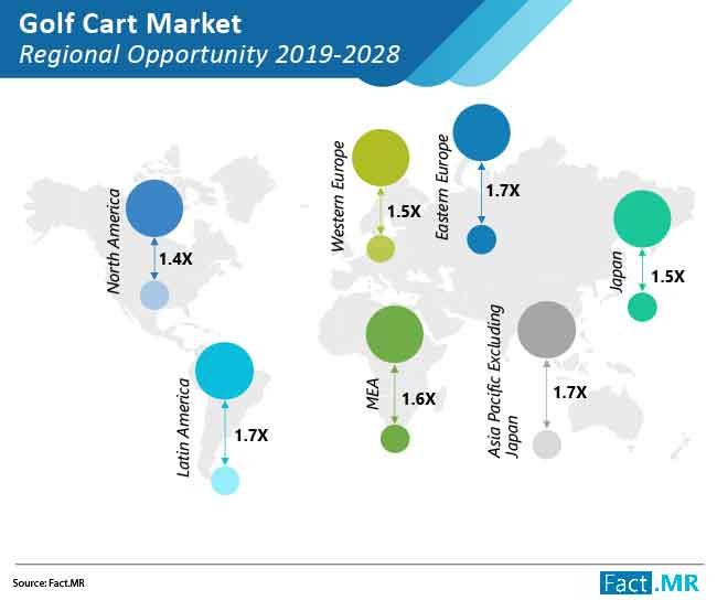 golf cart market regional opportunity