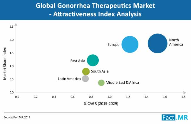 gonorrhea therapeutic market attractiveness index analysis