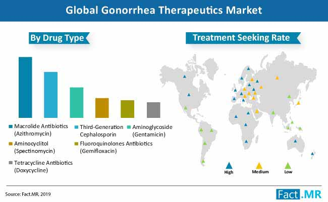 gonorrhea therapeutic market pa image
