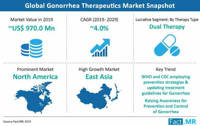 gonorrhea therapeutic market snapshot