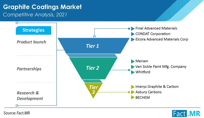 graphite coatings market competition by FactMR