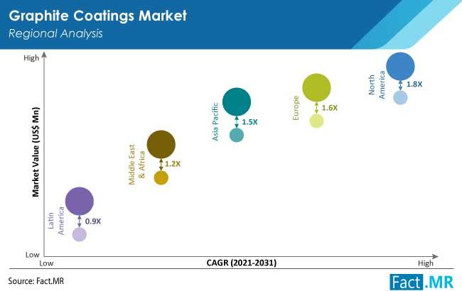 graphite coatings market region by FactMR