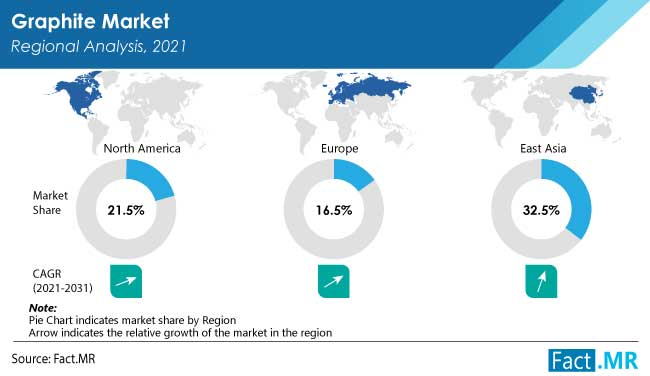 Graphite market regional analysis by Fact.MR